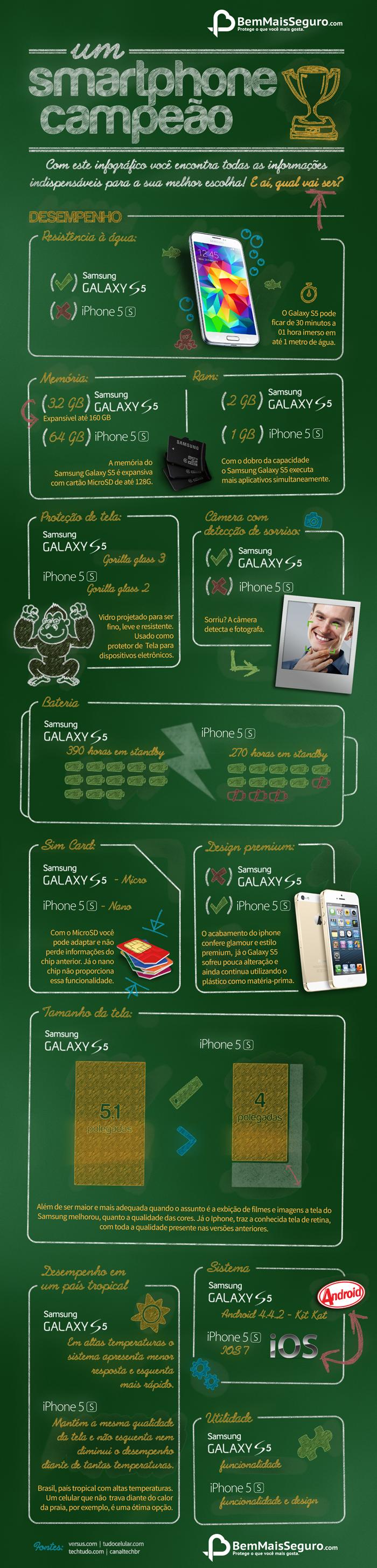 GalaxyS5 ou iPhone 5S