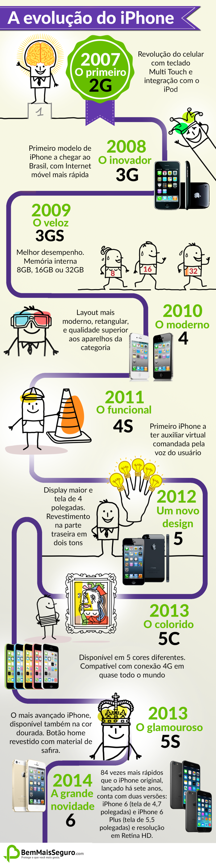Evolução do iPhone