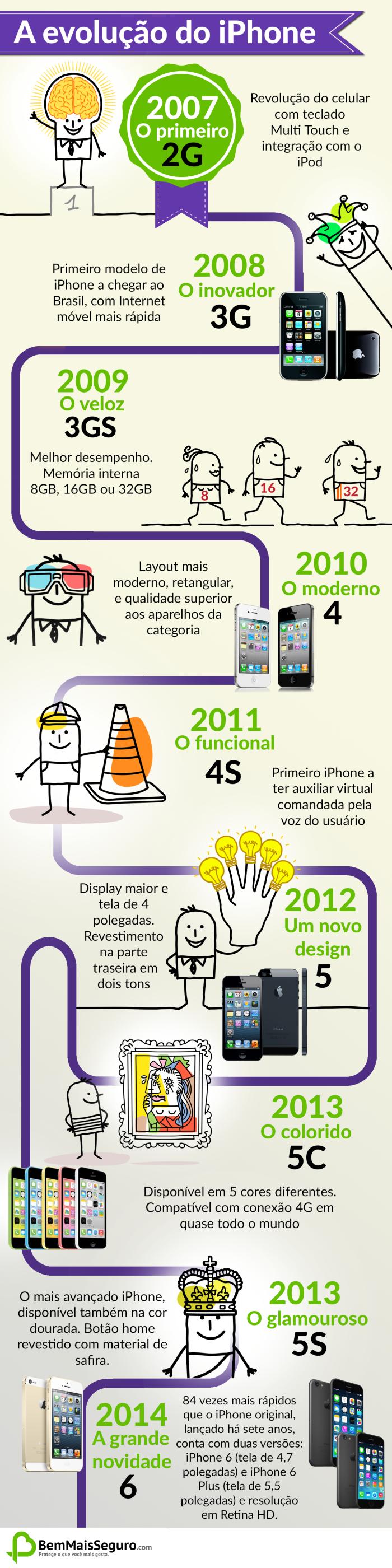 Evolução do iPhone