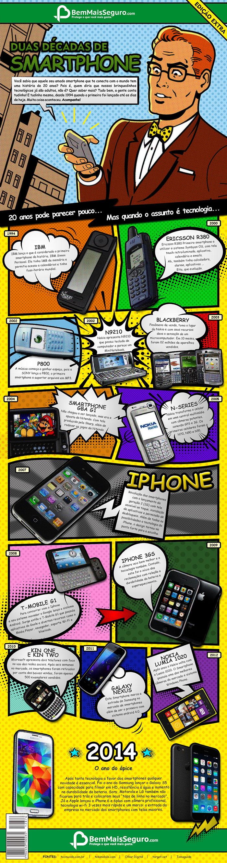 Infografico: duas decadas de smartphone