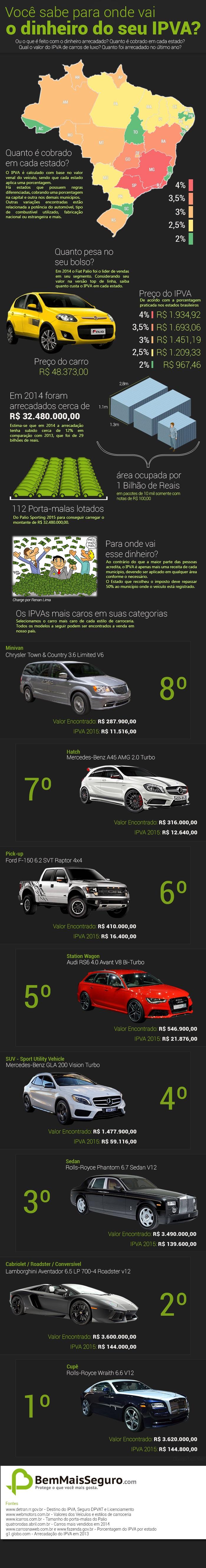Infográfico IPVA 2015