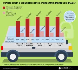 Infográfico com valores de seguro para carros populares