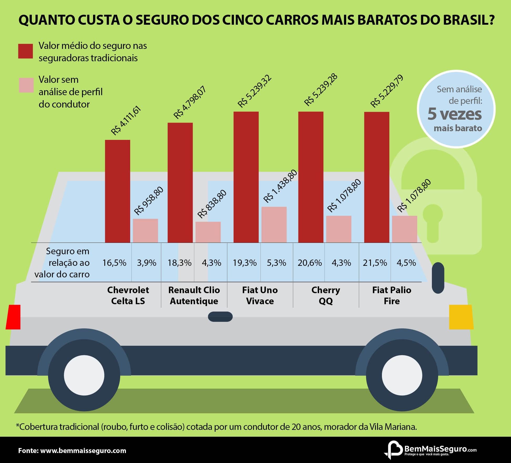 Infográfico.carros populares