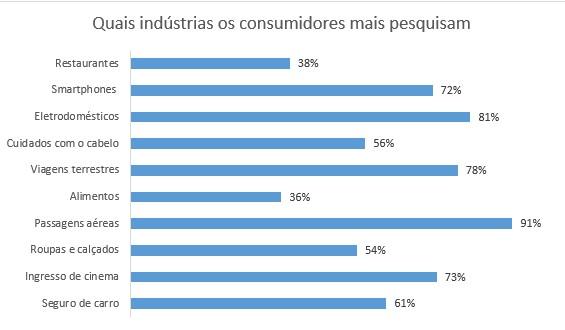 Quais indústrias os concumidores mais pesquisam