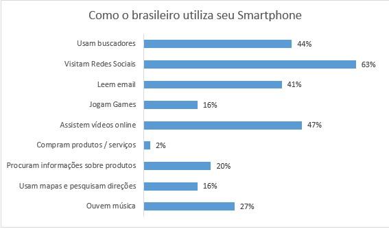 como o brasileiro utiliza o seu smartphone