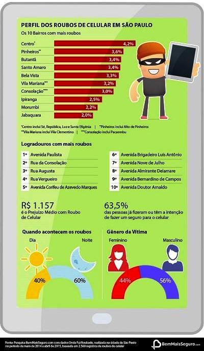 bairros com mais roubos de celular em São Paulo