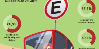 Mulheres no trânsito
