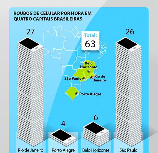 Capitais com maior número de roubos de celular no Brasil