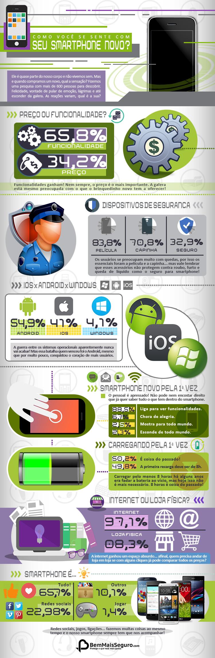 infográfico sobre como as pessoas se sentem com um smartphone novo