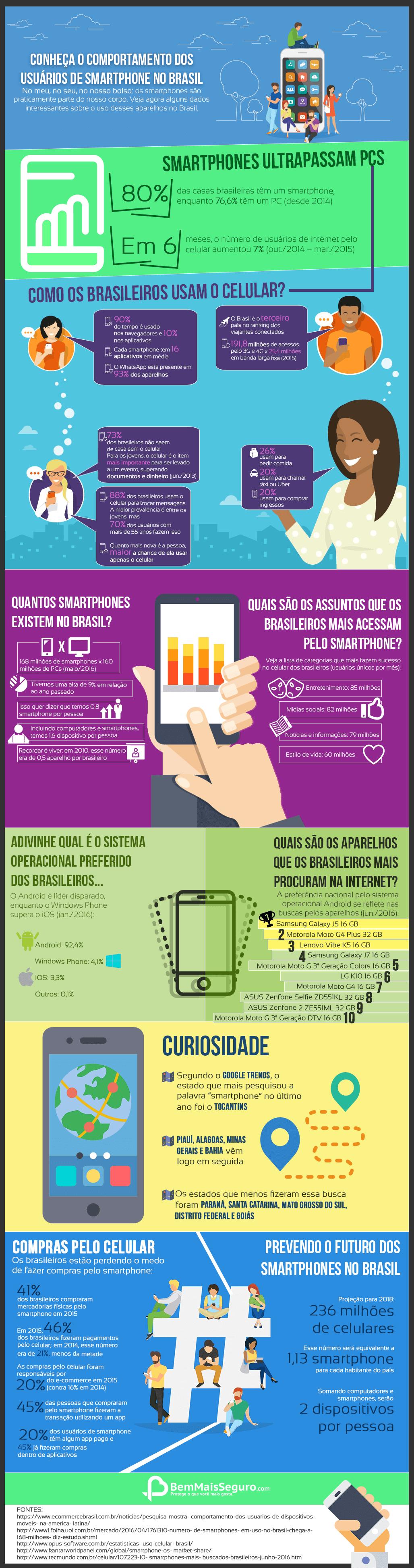 usuários de smartphone no Brasil