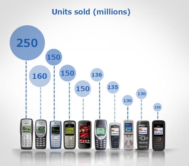 Celular mais vendido de todos os tempos